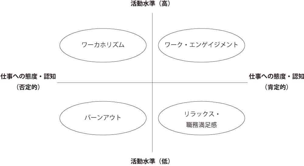 ワーク・エンゲイジメント 図